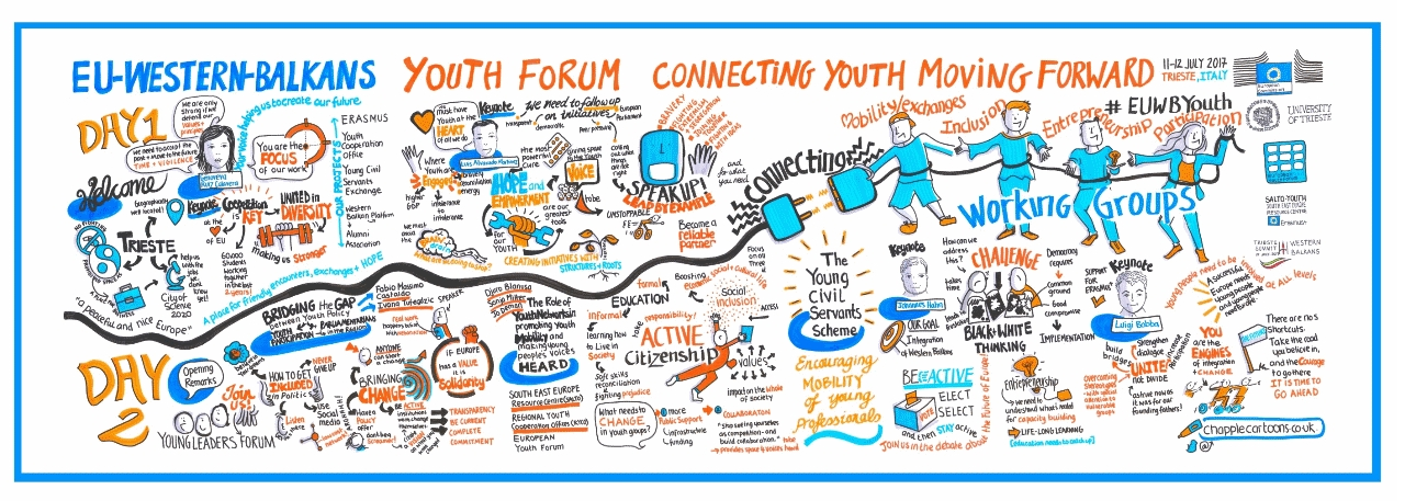 !live-visual-scribe-graphic-recording-EU-youth-western-balkans-conference-Brussels-illustration-graphic-facilitation1