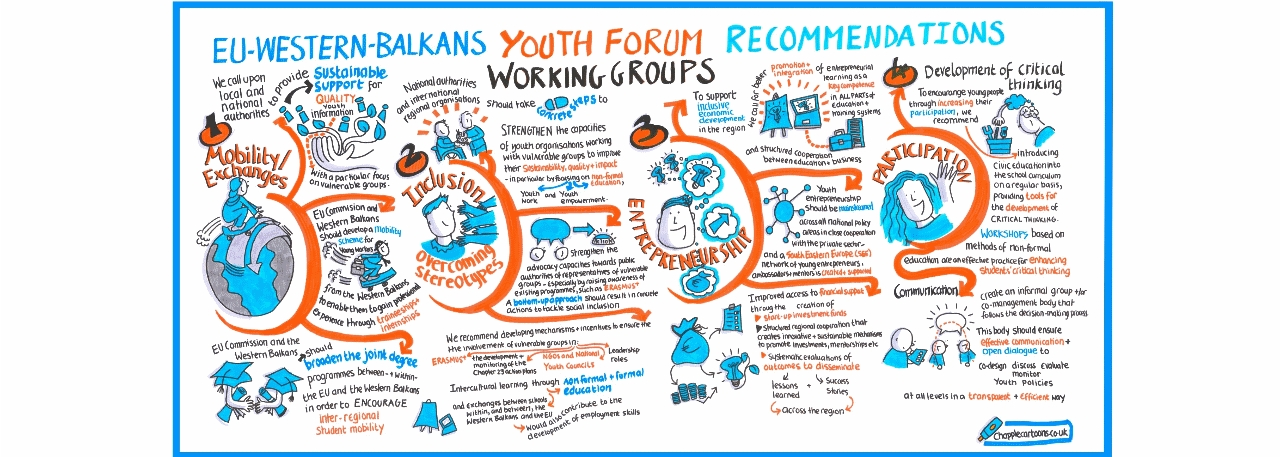 !live-visual-scribe-graphic-recording-EU-youth-western-balkans-conference-Brussels-illustration-graphic-facilitation2