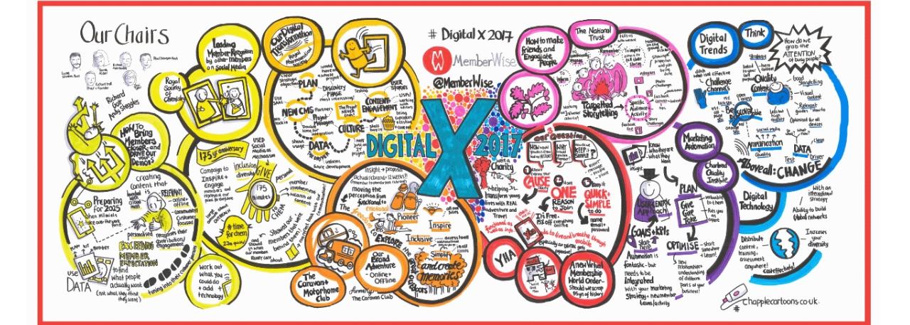 !live-visual-scribe-graphic-recording-memberwise-London-illustration-graphic-facilitation4